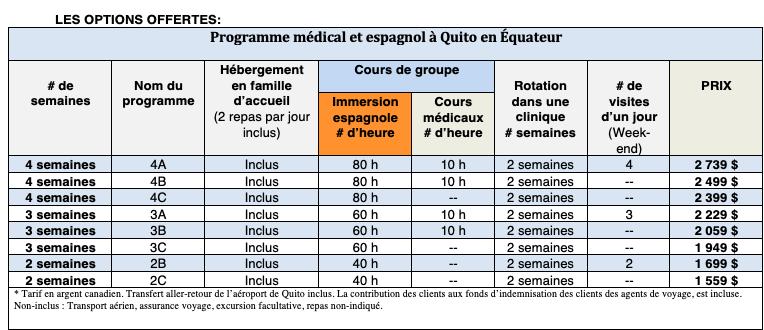 Prix 2019-2020 programme immersion en espagnol et programme médical à Quito en Équateur